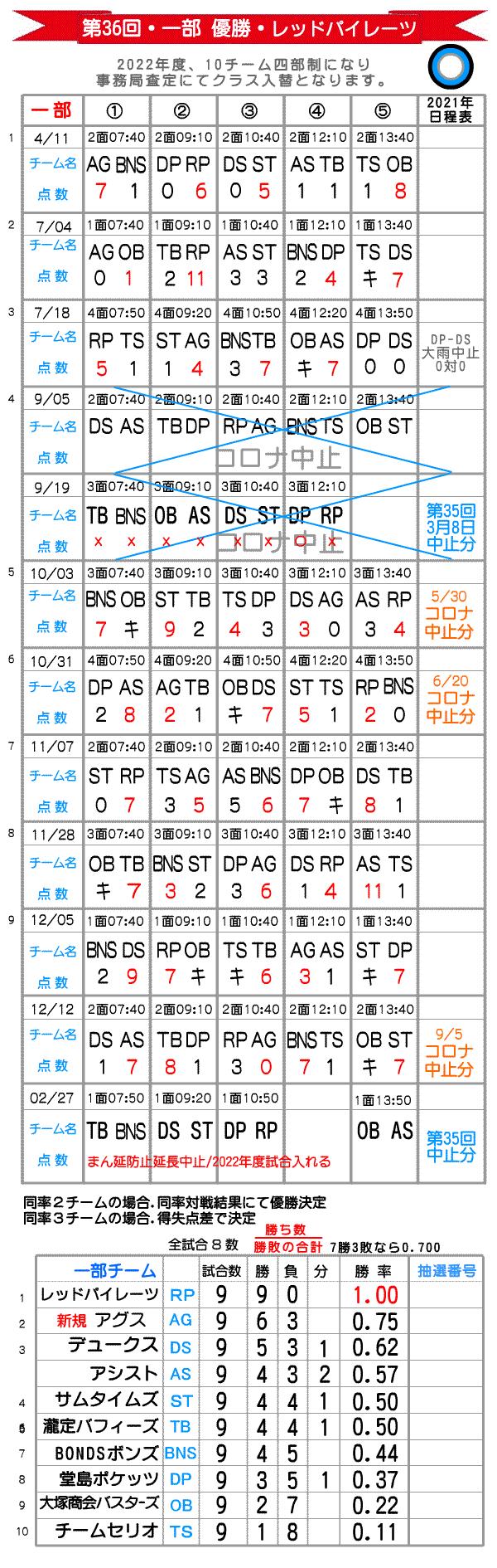 大阪北リーグ一部総当たり戦野球大会