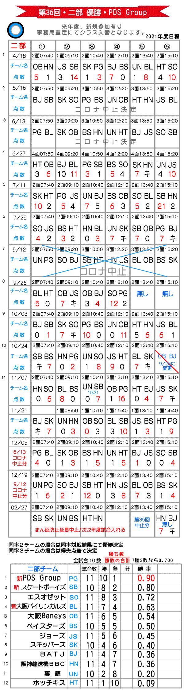 大阪北リーグ二部総当たり戦野球大会
