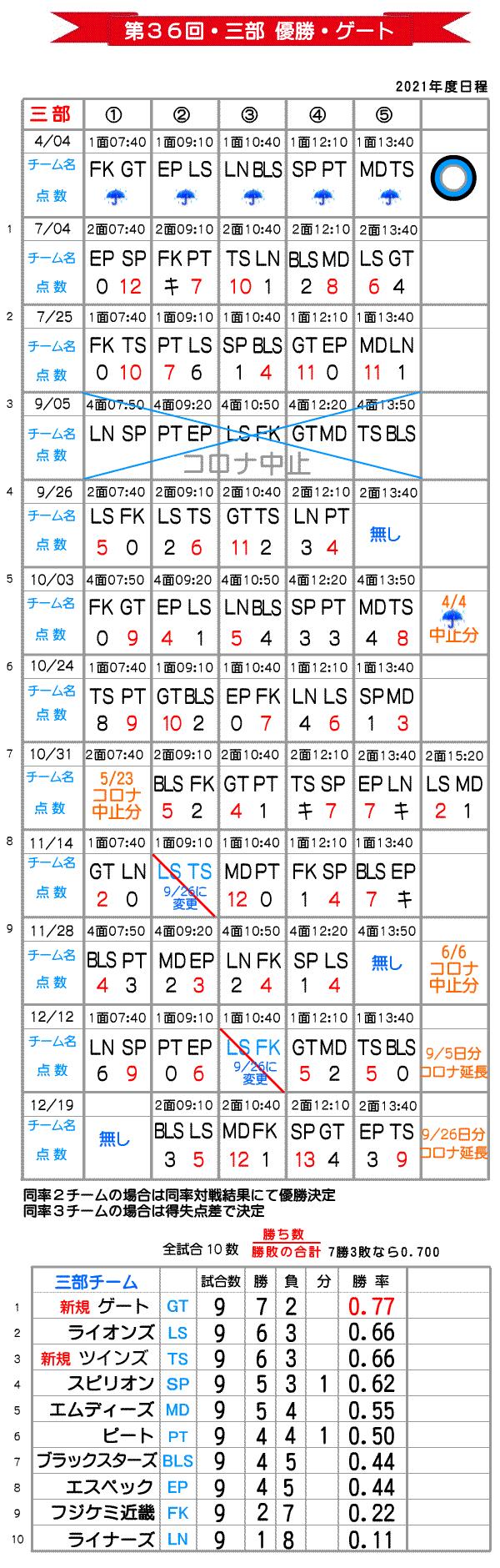大阪北リーグ三部総当たり戦野球大会