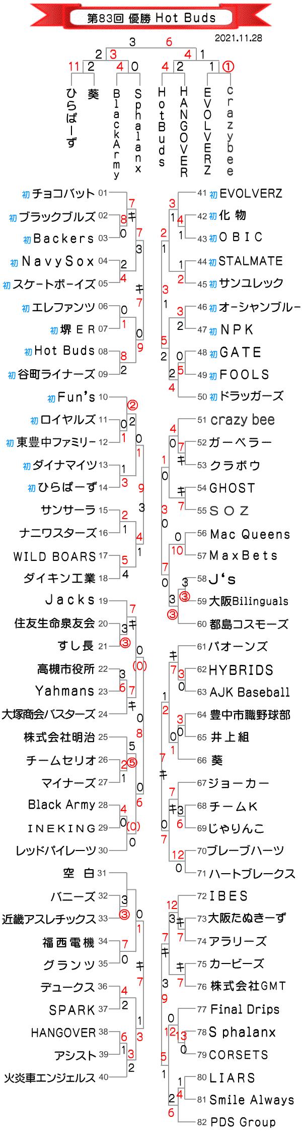 第83回大阪北リーグ野球大会